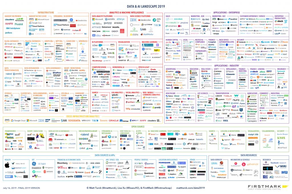 data and AI landscape 2019