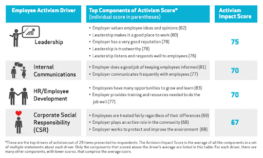employee activism drivers - score chart
