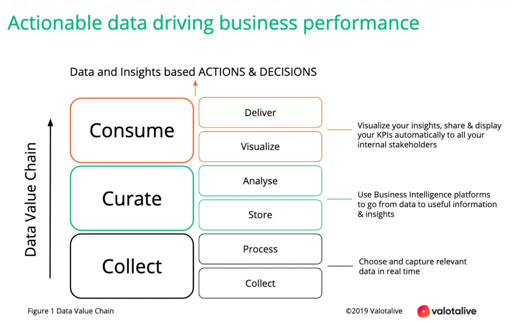 Actionable data - data value chain