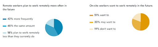 Workers plan to work remotely more often in the future - a chart