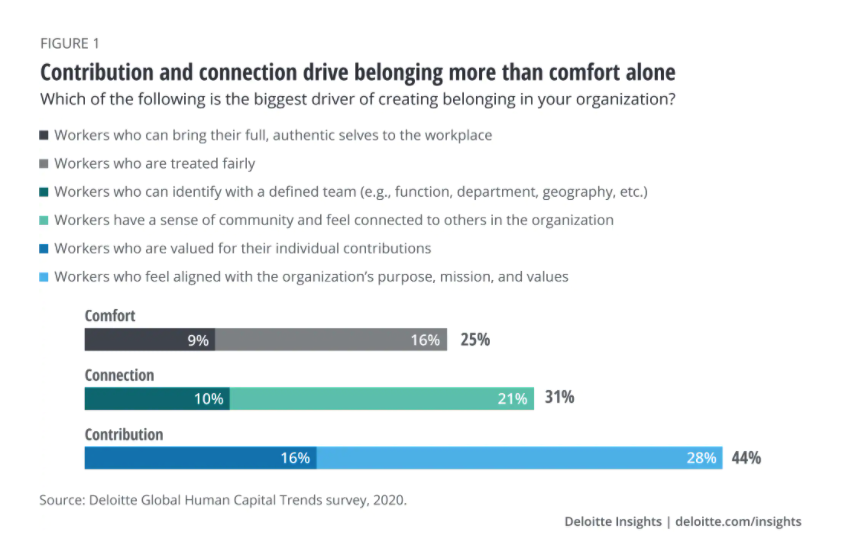Contribution is key - a chart from Deloitte insights