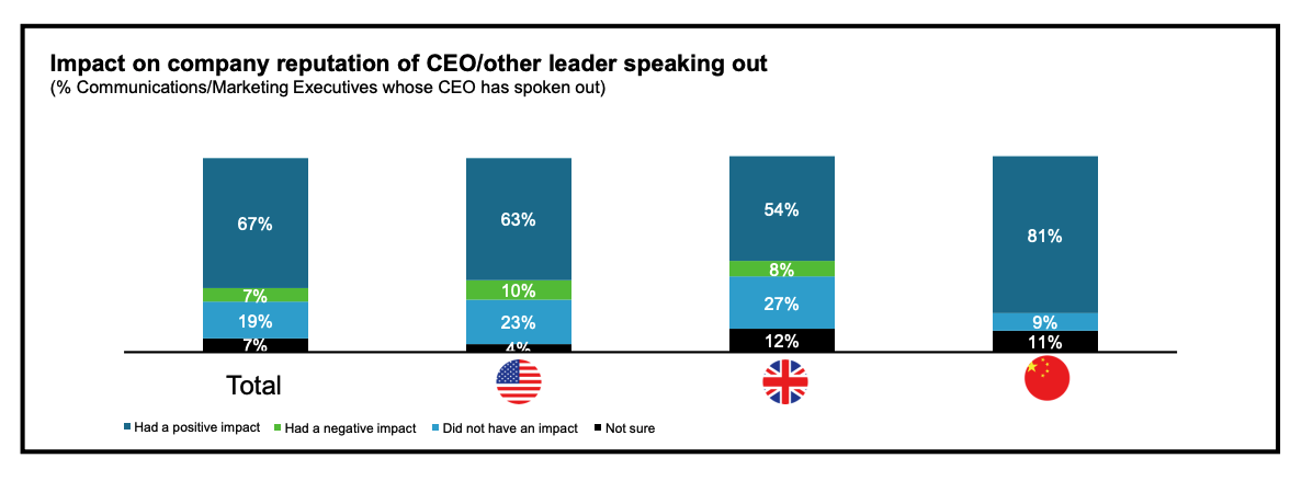 leadership communication - company reputation of CEO leader speaking out survey results