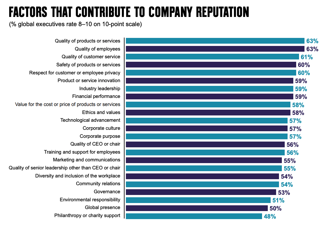leadership communication - factors that contribute to company reputation survey results