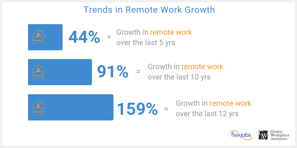 Trends in remote work growth chart