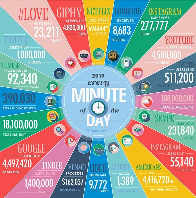 data visualization minute of the day