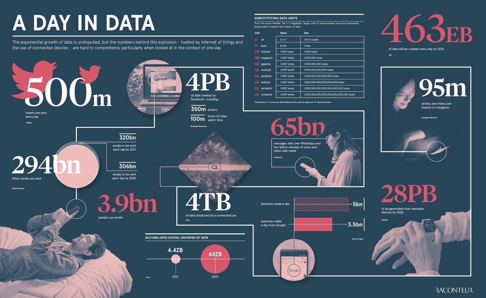 data visualization a day in data