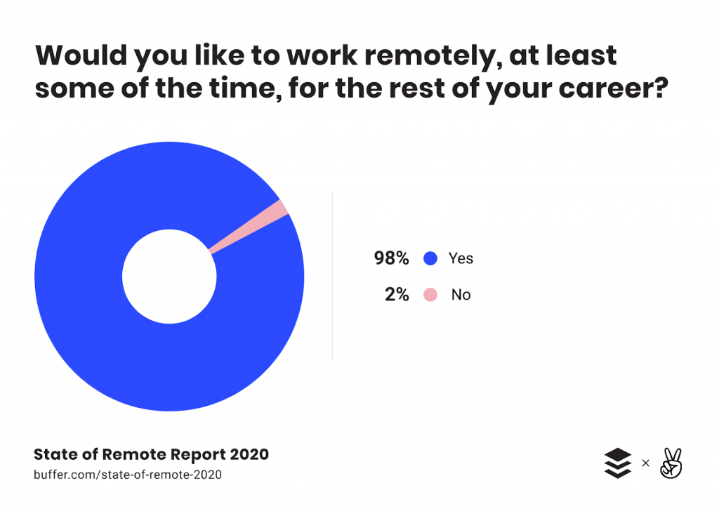 98% would like to work at least some of the time - a chart from State of The Remote Report
