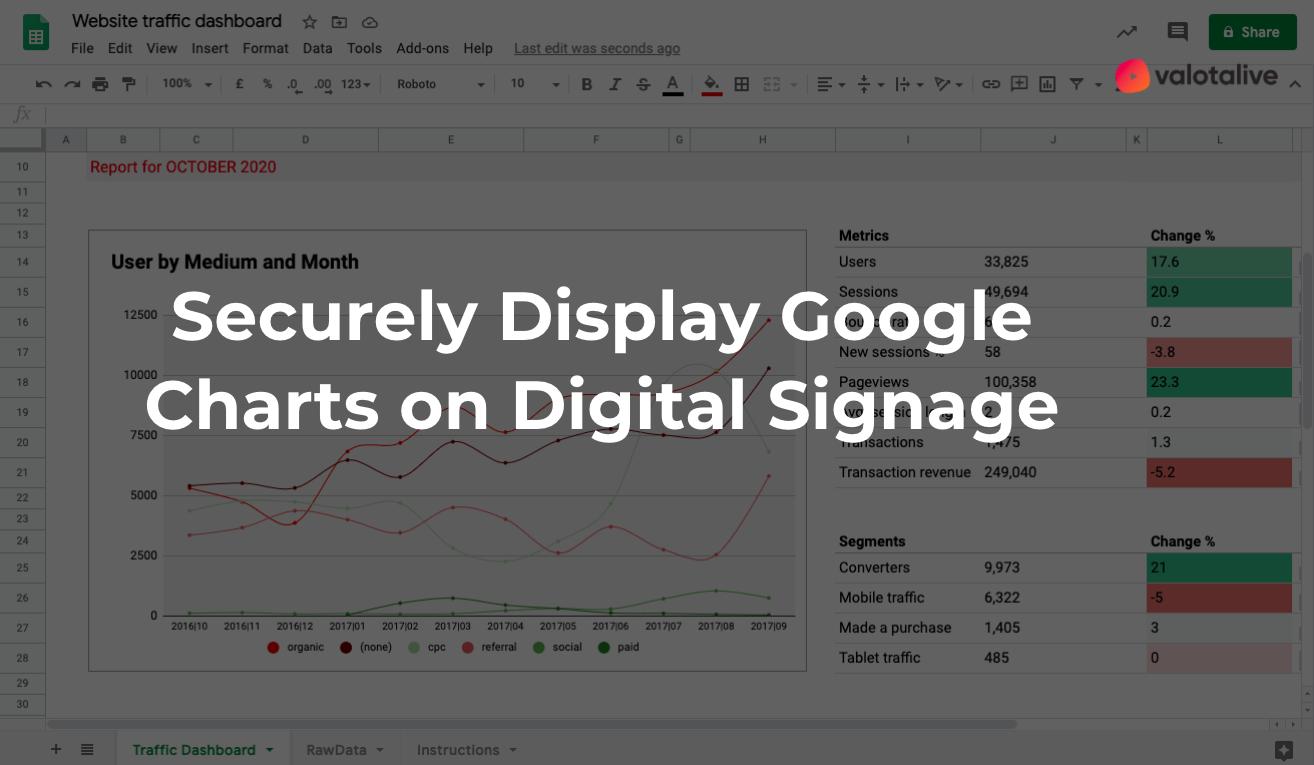 Securely Display Google Charts on Digital Signage