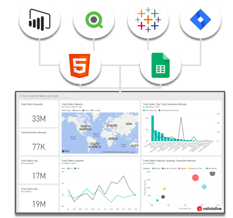 Digital Signage integration to the most known dashboard services